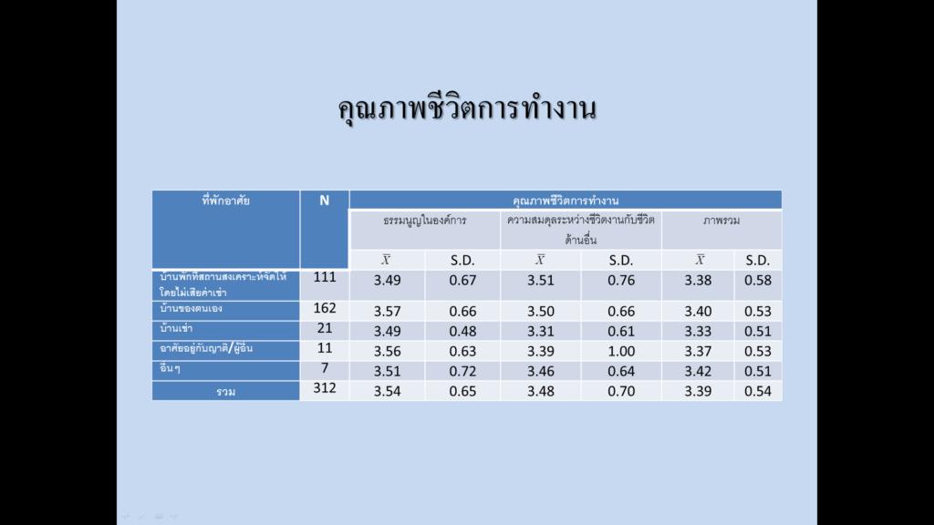 PowerPoint_บริการ PowerPoint_งานวิจัย_บริการวิจัย_การนำเสนอผลงานวิจัย